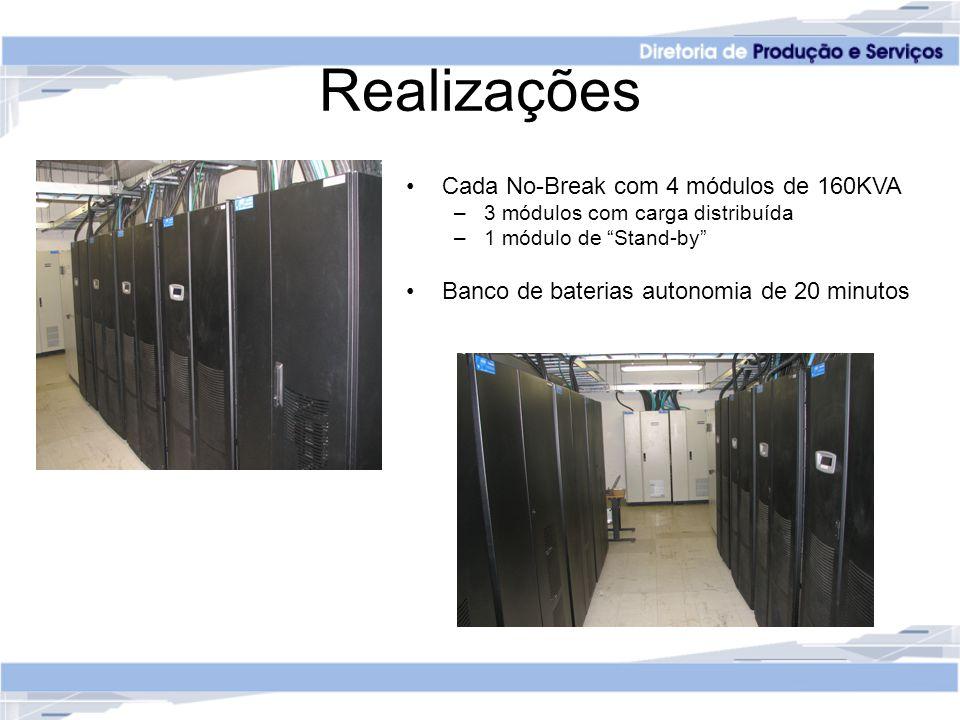 Realizações Cada No-Break com 4 módulos de 160KVA –3 módulos com carga distribuída –1 módulo de Stand-by Banco de baterias autonomia de 20 minutos