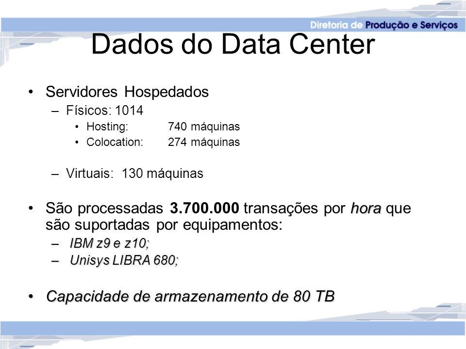 Dados do Data Center Servidores Hospedados –Físicos: 1014 Hosting:740 máquinas Colocation:274 máquinas –Virtuais:130 máquinas horaSão processadas 3.700.000 transações por hora que são suportadas por equipamentos: – IBM z9 e z10; – Unisys LIBRA 680; Capacidade de armazenamento de 80 TBCapacidade de armazenamento de 80 TB