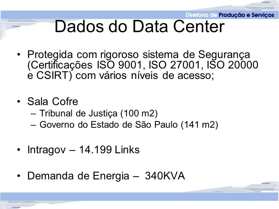 Dados do Data Center Protegida com rigoroso sistema de Segurança (Certificações ISO 9001, ISO 27001, ISO 20000 e CSIRT) com vários níveis de acesso; Sala Cofre –Tribunal de Justiça (100 m2) –Governo do Estado de São Paulo (141 m2) Intragov – 14.199 Links Demanda de Energia – 340KVA