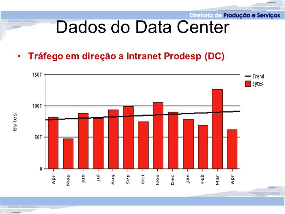 Dados do Data Center Tráfego Internet Prodesp (DC)