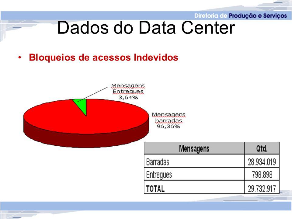 Dados do Data Center Bloqueios de acessos Indevidos