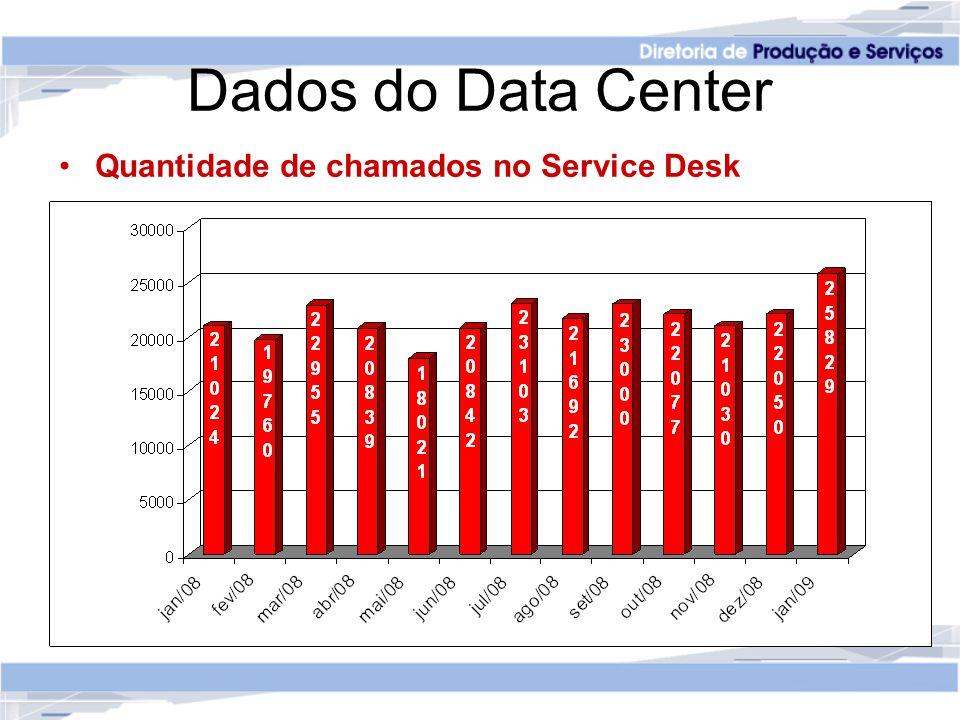 Dados do Data Center Quantidade de chamados no Service Desk