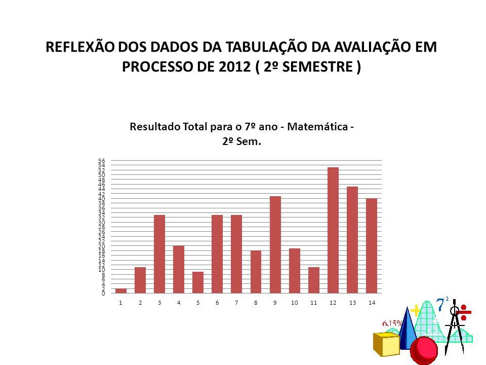 REFLEXÃO DOS DADOS DA TABULAÇÃO DA AVALIAÇÃO EM PROCESSO DE 2012 ( 2º SEMESTRE )