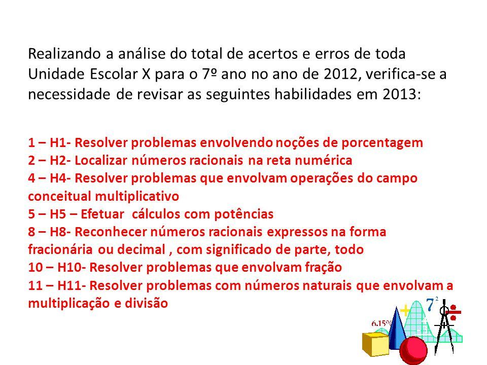 Realizando a análise do total de acertos e erros de toda Unidade Escolar X para o 7º ano no ano de 2012, verifica-se a necessidade de revisar as segui