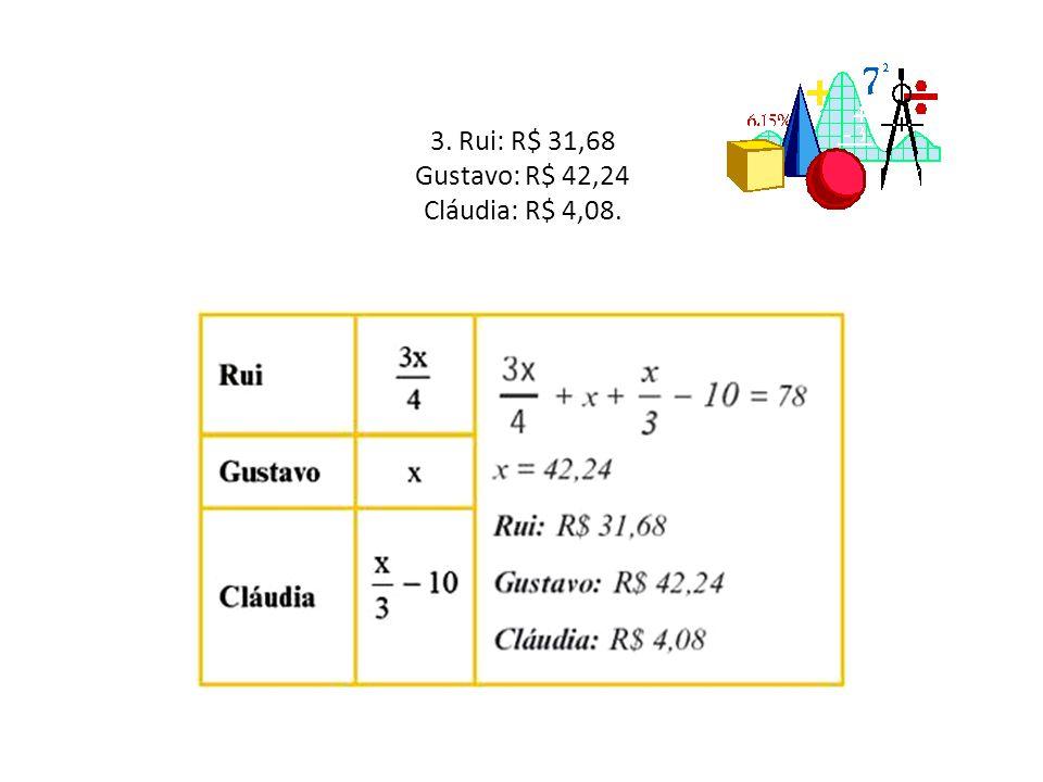 3. Rui: R$ 31,68 Gustavo: R$ 42,24 Cláudia: R$ 4,08.
