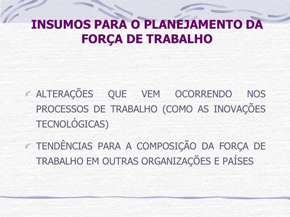 INSUMOS PARA O PLANEJAMENTO DA FORÇA DE TRABALHO ALTERAÇÕES QUE VEM OCORRENDO NOS PROCESSOS DE TRABALHO (COMO AS INOVAÇÕES TECNOLÓGICAS) TENDÊNCIAS PARA A COMPOSIÇÃO DA FORÇA DE TRABALHO EM OUTRAS ORGANIZAÇÕES E PAÍSES