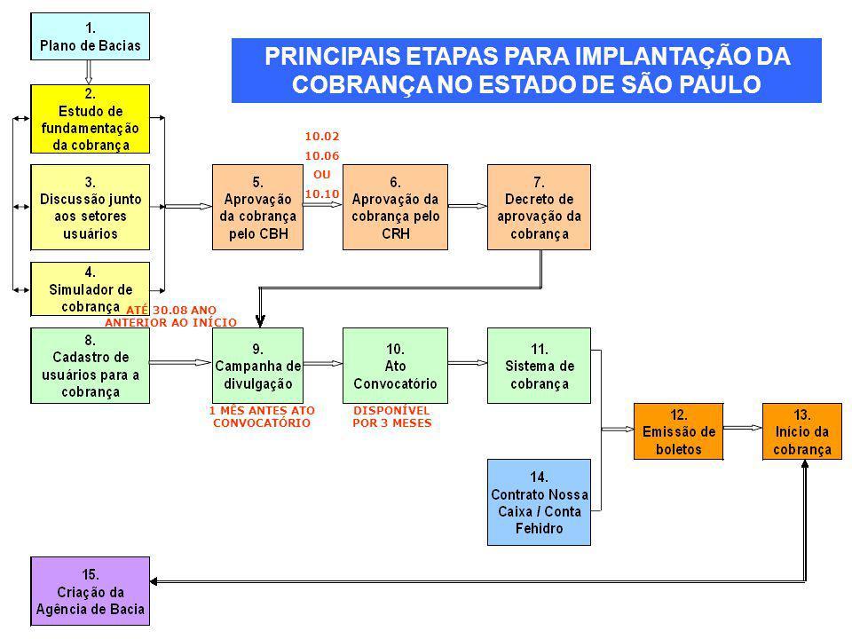 PRINCIPAIS ETAPAS PARA IMPLANTAÇÃO DA COBRANÇA NO ESTADO DE SÃO PAULO DISPONÍVEL POR 3 MESES 1 MÊS ANTES ATO CONVOCATÓRIO ATÉ 30.08 ANO ANTERIOR AO IN