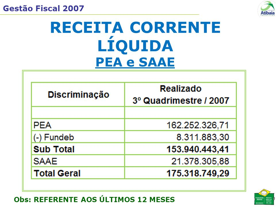 Gestão Fiscal 2007 RECEITA CORRENTE LÍQUIDA PEA e SAAE Obs: REFERENTE AOS ÚLTIMOS 12 MESES