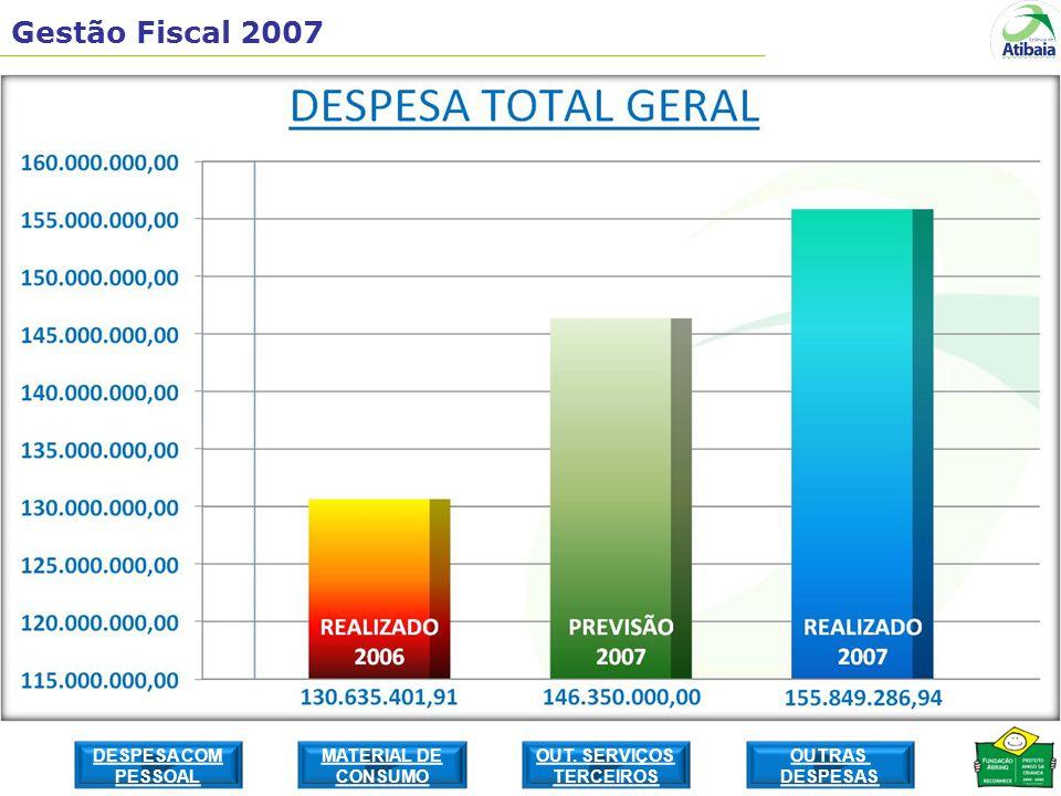 Gestão Fiscal 2007 DESPESA COM PESSOAL MATERIAL DE CONSUMO OUTRAS DESPESAS OUT. SERVIÇOS TERCEIROS