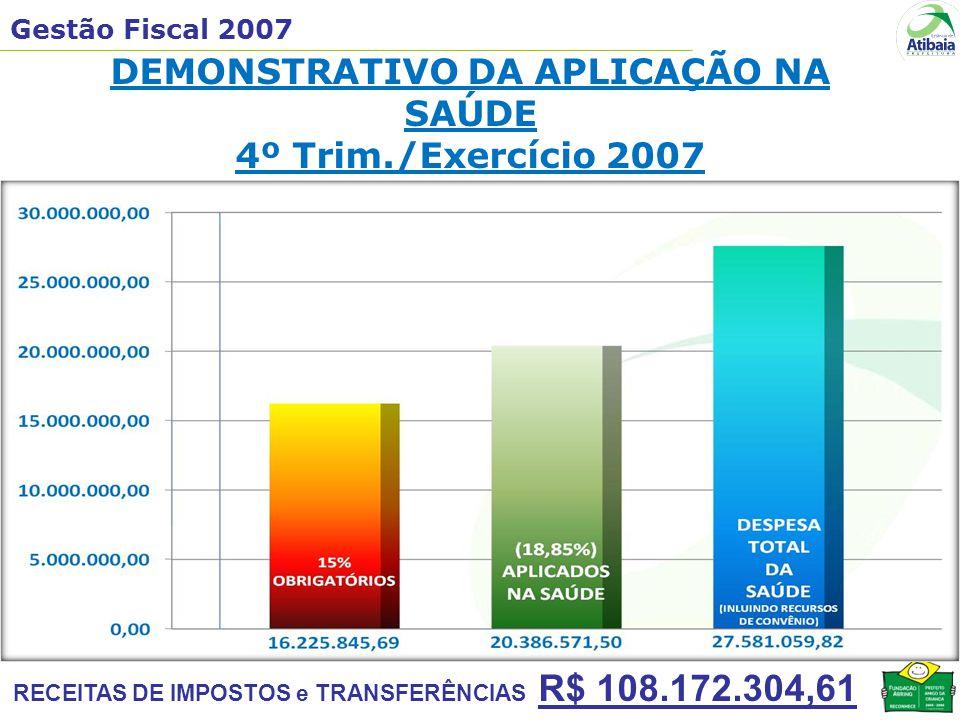 Gestão Fiscal 2007 RECEITAS DE IMPOSTOS e TRANSFERÊNCIAS R$ 108.172.304,61 DEMONSTRATIVO DA APLICAÇÃO NA SAÚDE 4º Trim./Exercício 2007