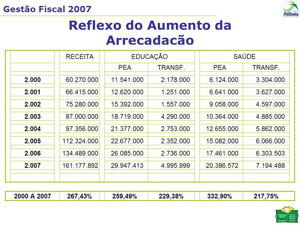 Gestão Fiscal 2007 Reflexo do Aumento da Arrecadação