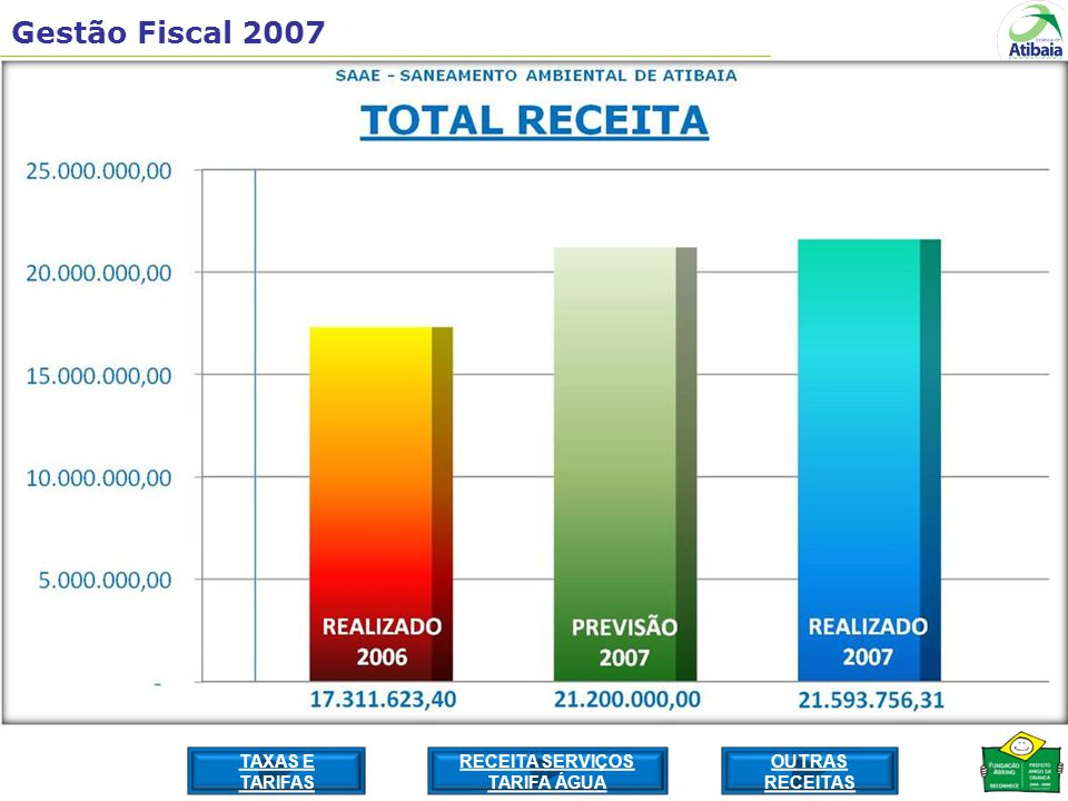 Gestão Fiscal 2007 TAXAS E TARIFAS RECEITA SERVIÇOS TARIFA ÁGUA OUTRAS RECEITAS
