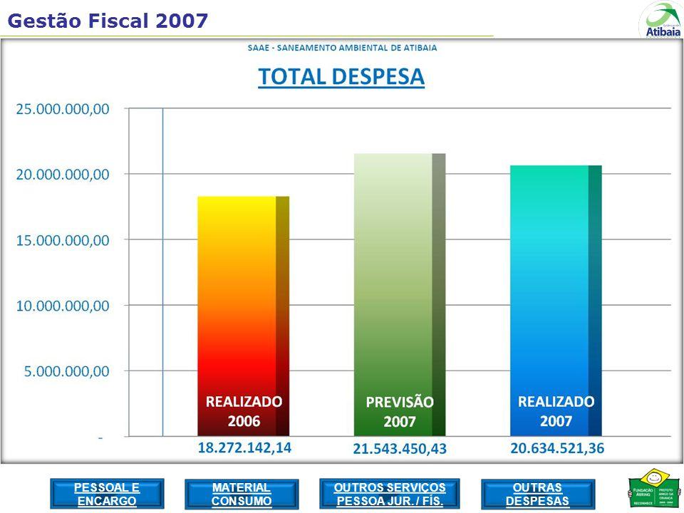 Gestão Fiscal 2007 PESSOAL E ENCARGO MATERIAL CONSUMO OUTROS SERVIÇOS PESSOA JUR.