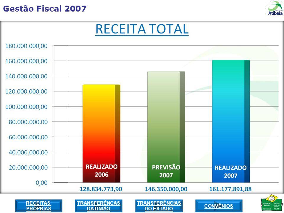 Gestão Fiscal 2007 RECEITAS PRÓPRIAS CONVÊNIOS TRANSFERÊNCIAS DO ESTADO TRANSFERÊNCAS DA UNIÃO