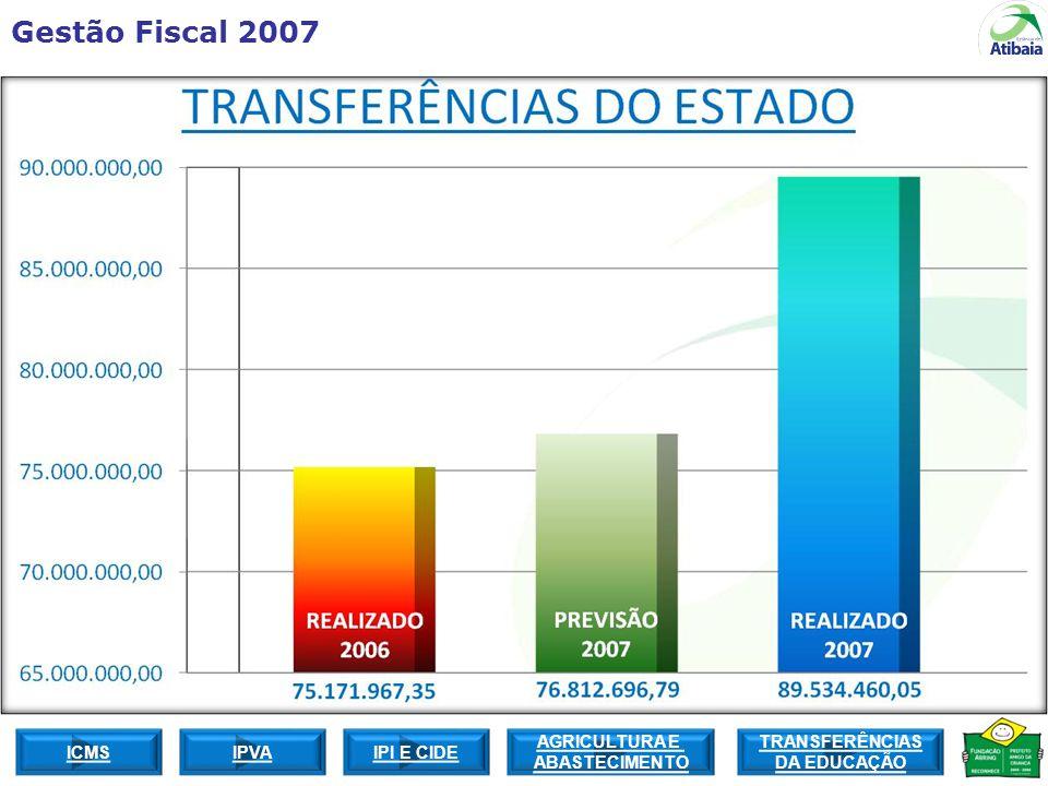 Gestão Fiscal 2007 ICMS TRANSFERÊNCIAS DA EDUCAÇÃO IPI E CIDEIPVA AGRICULTURA E ABASTECIMENTO