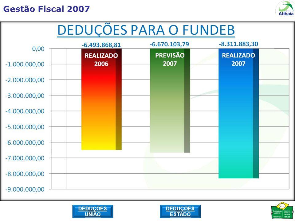 Gestão Fiscal 2007 DEDUÇÕES UNIÃO DEDUÇÕES ESTADO