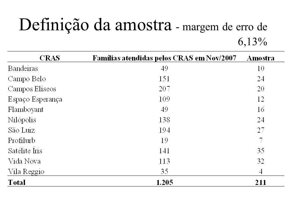 Definição da amostra - margem de erro de 6,13%