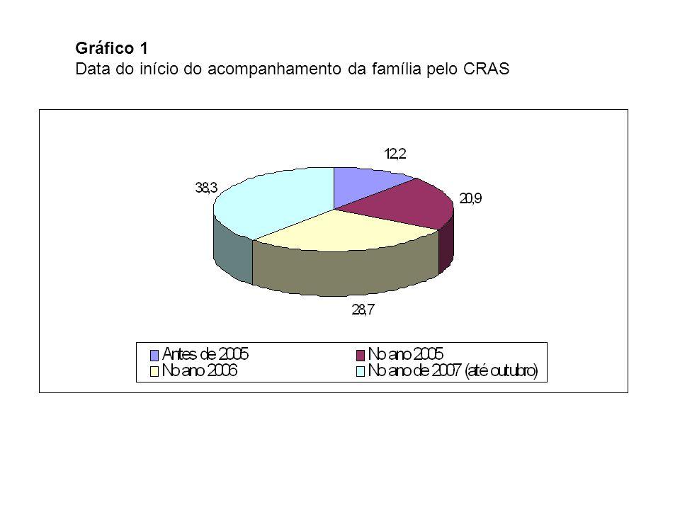 Gráfico 1 Data do início do acompanhamento da família pelo CRAS