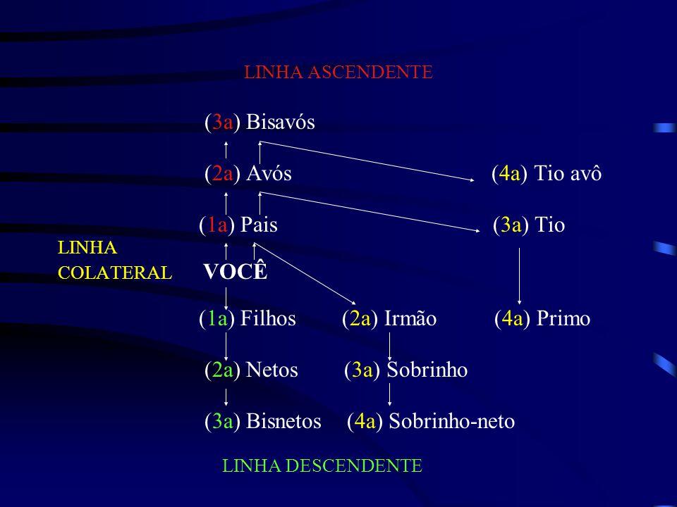 LINHA ASCENDENTE (3a) Bisavós (2a) Avós (4a) Tio avô (1a) Pais (3a) Tio LINHA COLATERAL VOCÊ (1a) Filhos (2a) Irmão (4a) Primo (2a) Netos (3a) Sobrinh