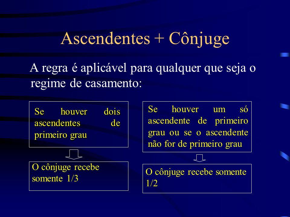 Ascendentes + Cônjuge A regra é aplicável para qualquer que seja o regime de casamento: Se houver dois ascendentes de primeiro grau O cônjuge recebe s