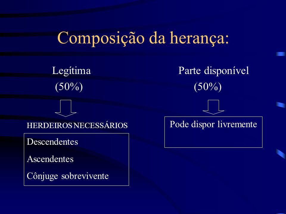 Composição da herança: Legítima Parte disponível (50%) (50%) HERDEIROS NECESSÁRIOS Descendentes Ascendentes Cônjuge sobrevivente Pode dispor livrement