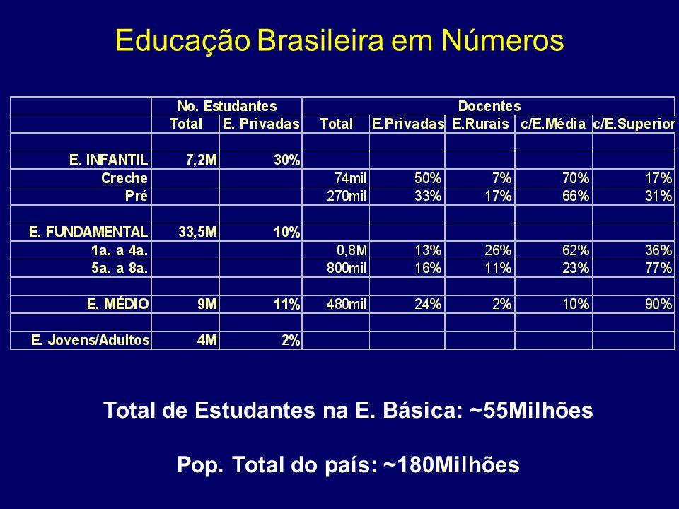 Educação Brasileira em Números Total de Estudantes na E. Básica: ~55Milhões Pop. Total do país: ~180Milhões