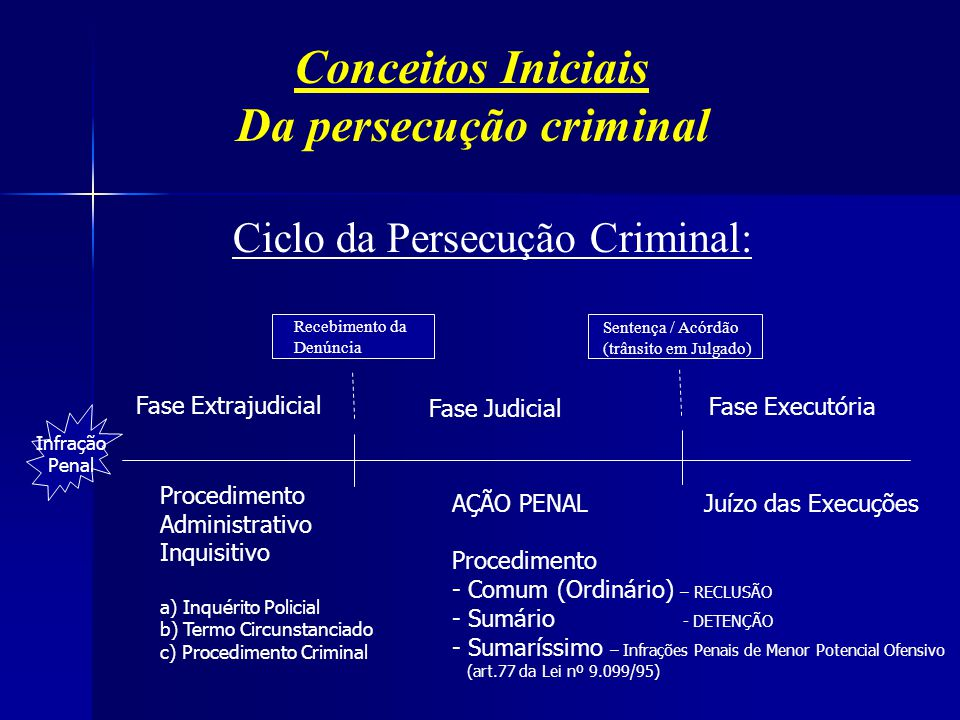 Classificação das Infrações Penais 4) INFRAÇÕES PENAIS DE MENOR POTENCIAL OFENSIVO - Crimes com pena máxima até 1 ano - Todas as contravenções penais (art.61 da Lei nº 9.099/95) - Crimes com pena máxima até 2 anos (art.2º da Lei nº 10.259/01) 1) CRIMES HEDIONDOS - Definidos na Lei nº 8.072/90 2) CRIMES GRAVES - Crimes punidos com reclusão (caráter residual) 3) CRIMES DE MÉDIO POTENCIAL OFENSIVO Crimes com pena mínima até 1 ano (art.89 da Lei nº 9.099/95) LEI nº 10.313, de 28 de junho de 2006