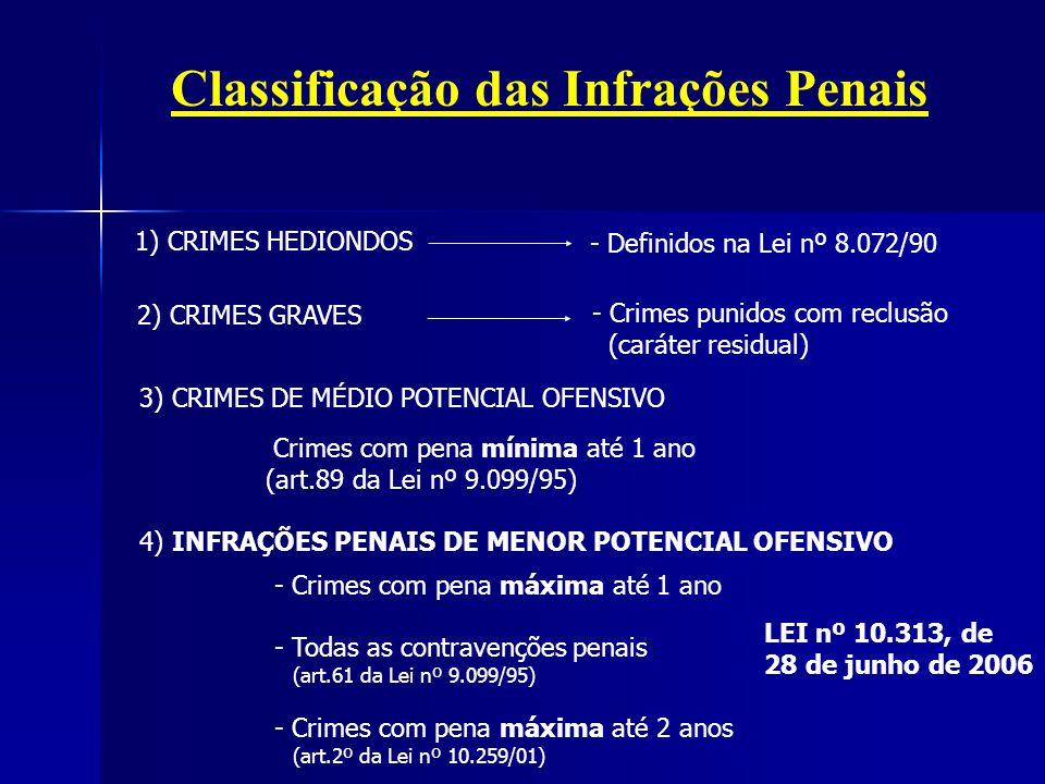 Classificação das Infrações Penais 4) INFRAÇÕES PENAIS DE MENOR POTENCIAL OFENSIVO - Crimes com pena máxima até 1 ano - Todas as contravenções penais