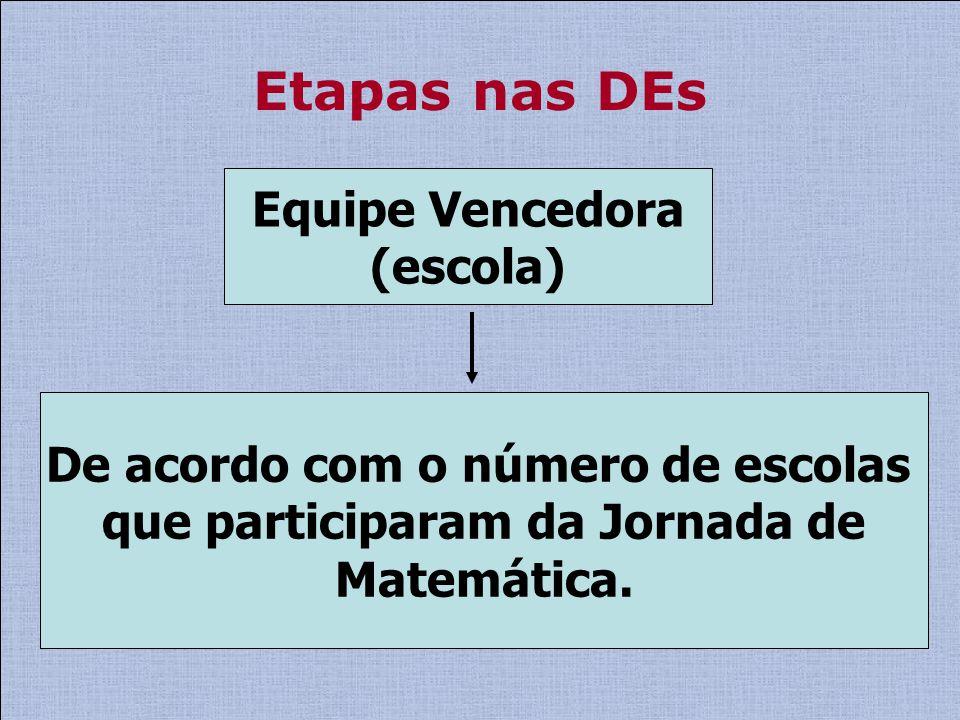 Etapas nas DEs Equipe Vencedora (escola) De acordo com o número de escolas que participaram da Jornada de Matemática.