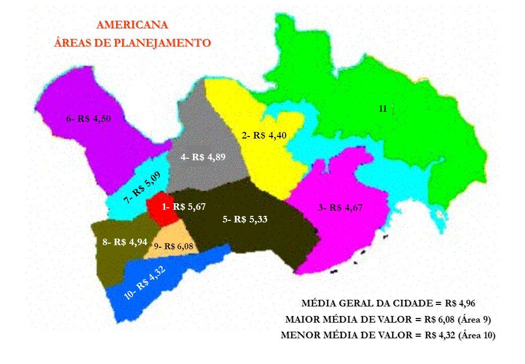 AMERICANASUPERMERCADOS SÃO VICENTE – R$ 3,52 PAGUE MENOS – R$ 3,28 PAULISTÃO – R$ 2,40 PÉROLA – R$ 3,71 PONTO COM – R$ 4,89 BRAIT – R$ 4,59 MÉDIA GERAL DOS SUPERMERCADOS = R$ 3,57 MAIOR MÉDIA DE VALOR = R$ 4,89 (PONTO COM) MENOR MÉDIA DE VALOR = R$ 2,40 (PAULISTÃO)