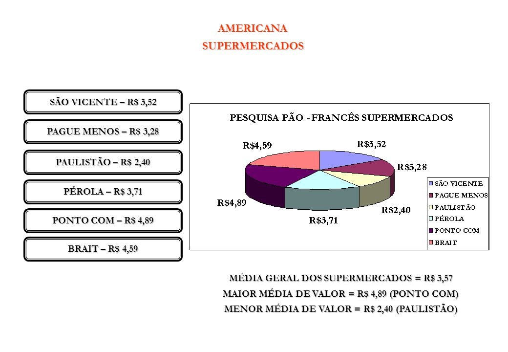 AMERICANASUPERMERCADOS SÃO VICENTE – R$ 3,52 PAGUE MENOS – R$ 3,28 PAULISTÃO – R$ 2,40 PÉROLA – R$ 3,71 PONTO COM – R$ 4,89 BRAIT – R$ 4,59 MÉDIA GERA