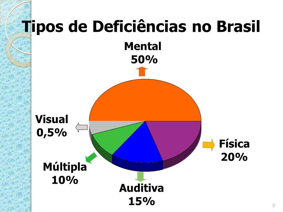 Tipos de Deficiências no Brasil Múltipla 10% Auditiva 15% Física 20% Mental 50% Visual 0,5% 9