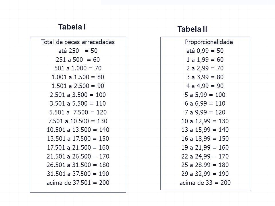 Total de peças arrecadadas até 250 = 50 251 a 500 = 60 501 a 1.000 = 70 1.001 a 1.500 = 80 1.501 a 2.500 = 90 2.501 a 3.500 = 100 3.501 a 5.500 = 110 5.501 a 7.500 = 120 7.501 a 10.500 = 130 10.501 a 13.500 = 140 13.501 a 17.500 = 150 17.501 a 21.500 = 160 21.501 a 26.500 = 170 26.501 a 31.500 = 180 31.501 a 37.500 = 190 acima de 37.501 = 200 Proporcionalidade até 0,99 = 50 1 a 1,99 = 60 2 a 2,99 = 70 3 a 3,99 = 80 4 a 4,99 = 90 5 a 5,99 = 100 6 a 6,99 = 110 7 a 9,99 = 120 10 a 12,99 = 130 13 a 15,99 = 140 16 a 18,99 = 150 19 a 21,99 = 160 22 a 24,99 = 170 25 a 28.99 = 180 29 a 32,99 = 190 acima de 33 = 200 Tabela I Tabela II