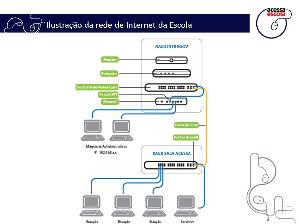 Ilustração da rede de Internet da Escola