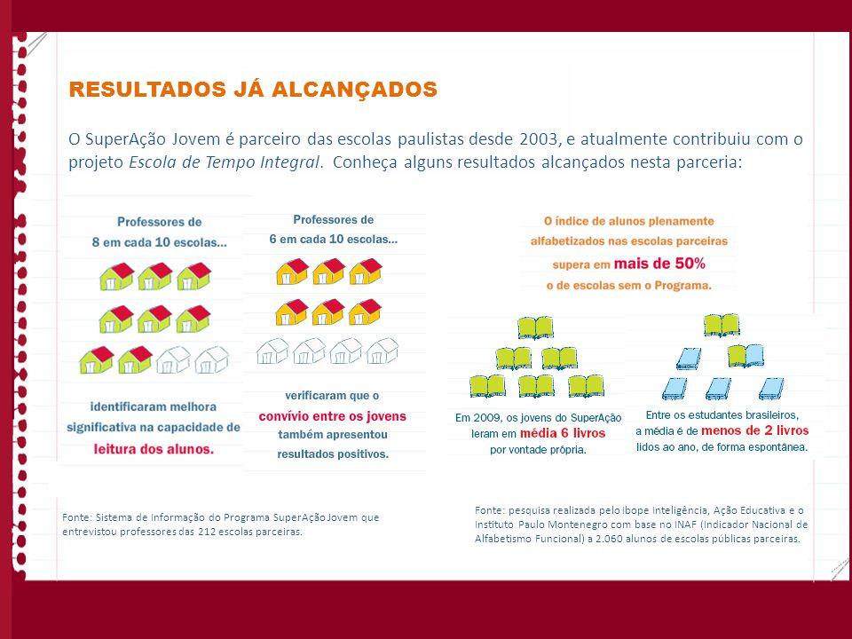 RESULTADOS JÁ ALCANÇADOS O SuperAção Jovem é parceiro das escolas paulistas desde 2003, e atualmente contribuiu com o projeto Escola de Tempo Integral