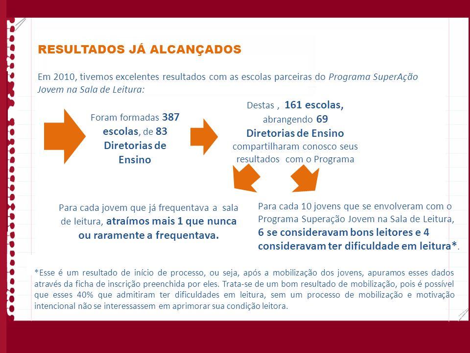 RESULTADOS JÁ ALCANÇADOS Em 2010, tivemos excelentes resultados com as escolas parceiras do Programa SuperAção Jovem na Sala de Leitura: Para cada jov
