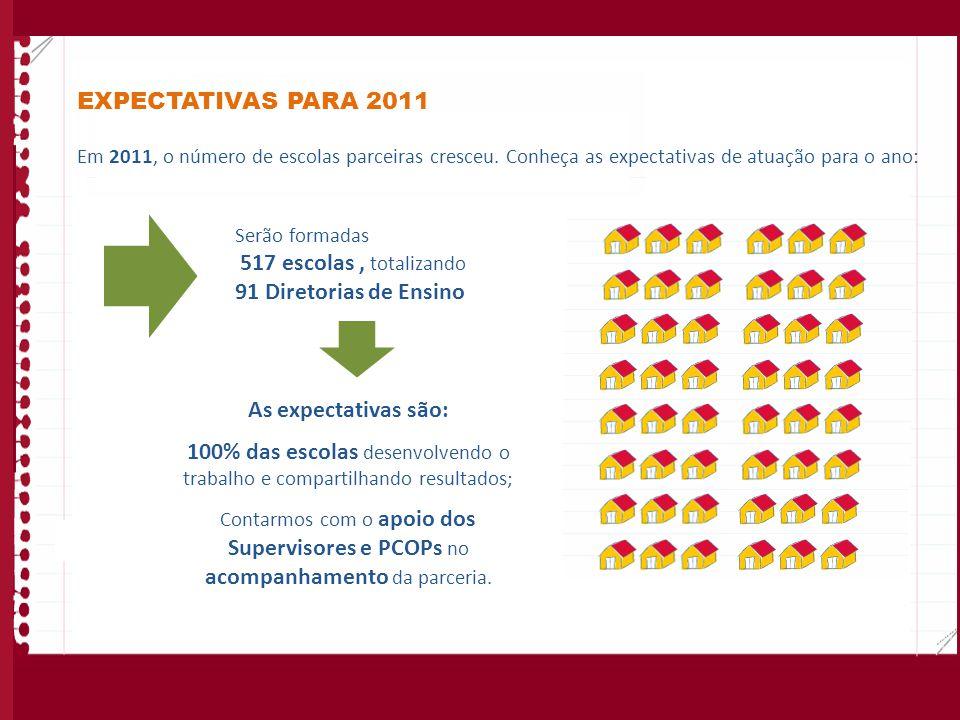 EXPECTATIVAS PARA 2011 Em 2011, o número de escolas parceiras cresceu. Conheça as expectativas de atuação para o ano: Serão formadas 517 escolas, tota