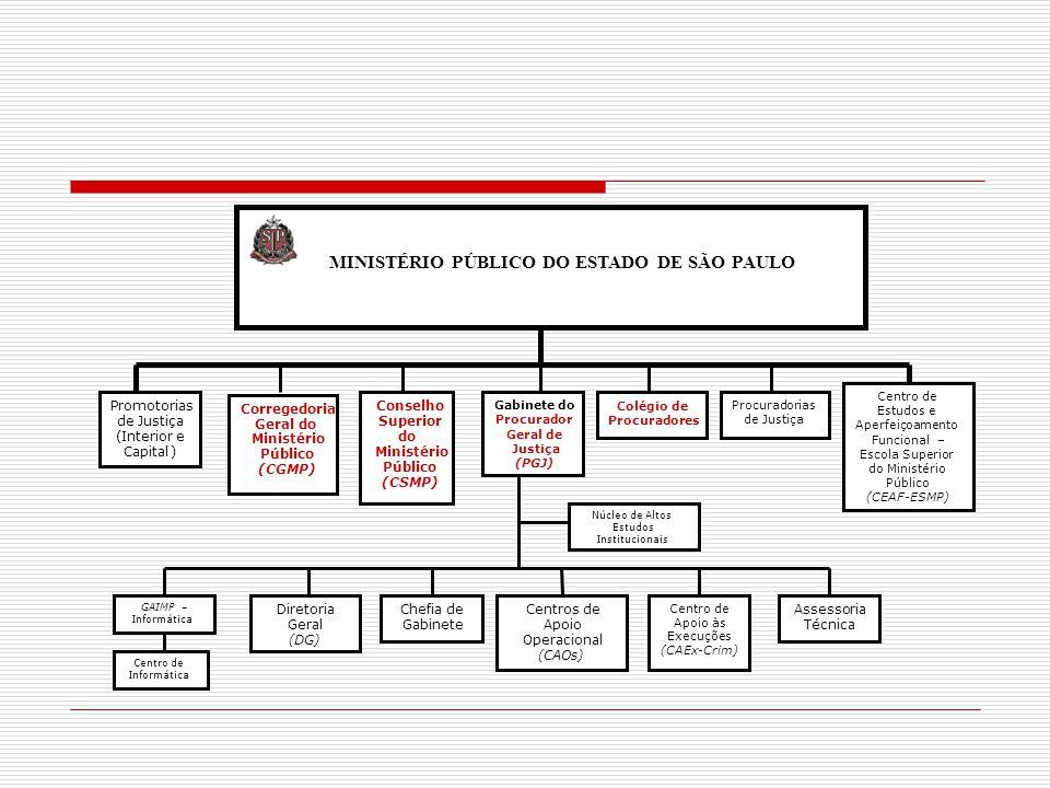 VEDAÇÕES AOS ESTAGIÁRIOS DO MINISTÉRIO PÚBLICO (Artigo 92 da LOEMP) incompatívelTer e manter comportamento incompatível com a natureza da atividade funcional Identificar-se ou usar papéis com timbre do Ministério Público fora do serviço Utilizar distintivos privativos dos membros do Ministério Público Praticar atos processuais ou extraprocessuais que exijam capacidade postulatória (salvo assinar junto com o PJ) incompatívelDesempenhar cargo, emprego ou função pública ou atividade privada incompatível com sua condição funcional O Estagiário poderá ser suspenso pelo Secretário-Executivo da Promotoria de JustiçaO Estagiário poderá ser suspenso pelo Secretário-Executivo da Promotoria de Justiça Visto do MP sempre – inclusive nos relatórios trimestrais