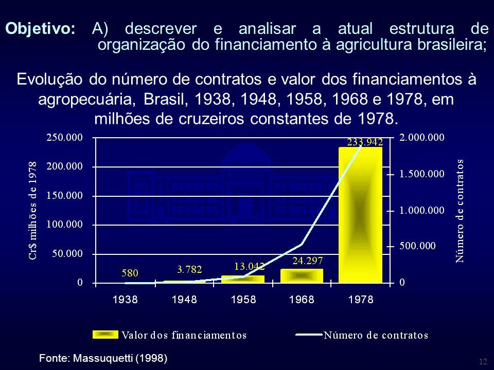 12 Evolução do número de contratos e valor dos financiamentos à agropecuária, Brasil, 1938, 1948, 1958, 1968 e 1978, em milhões de cruzeiros constante