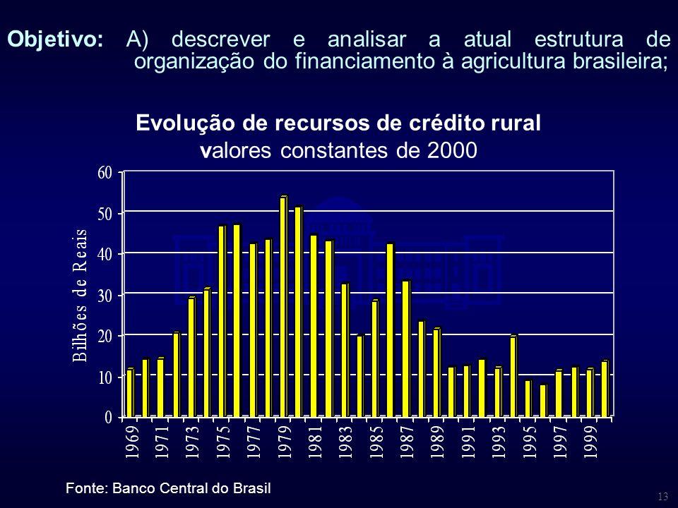 13 Objetivo: A) descrever e analisar a atual estrutura de organização do financiamento à agricultura brasileira; Fonte: Banco Central do Brasil Evoluç