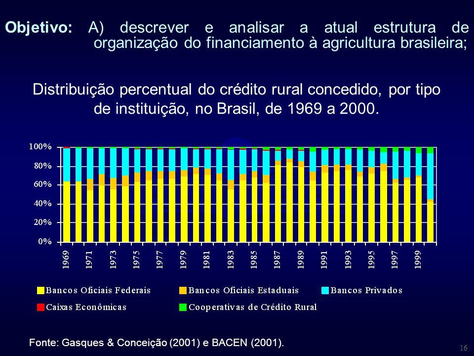 16 Distribuição percentual do crédito rural concedido, por tipo de instituição, no Brasil, de 1969 a 2000. Fonte: Gasques & Conceição (2001) e BACEN (