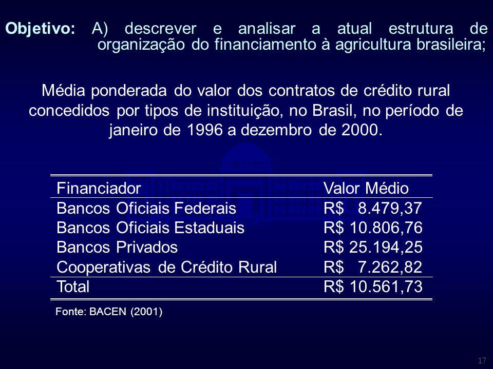 17 Média ponderada do valor dos contratos de crédito rural concedidos por tipos de instituição, no Brasil, no período de janeiro de 1996 a dezembro de