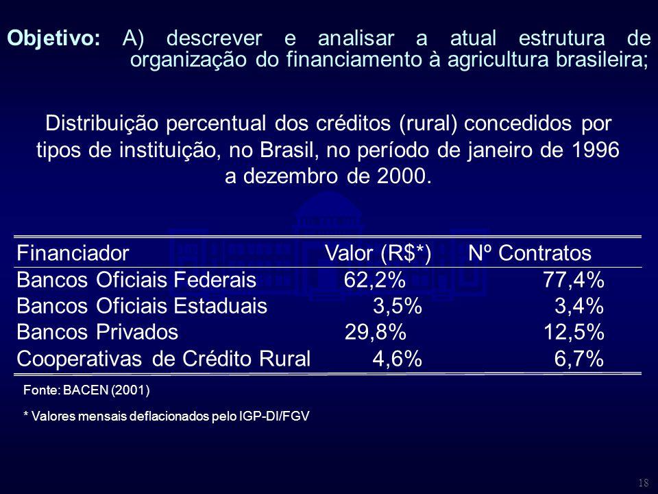 18 Distribuição percentual dos créditos (rural) concedidos por tipos de instituição, no Brasil, no período de janeiro de 1996 a dezembro de 2000. Fina