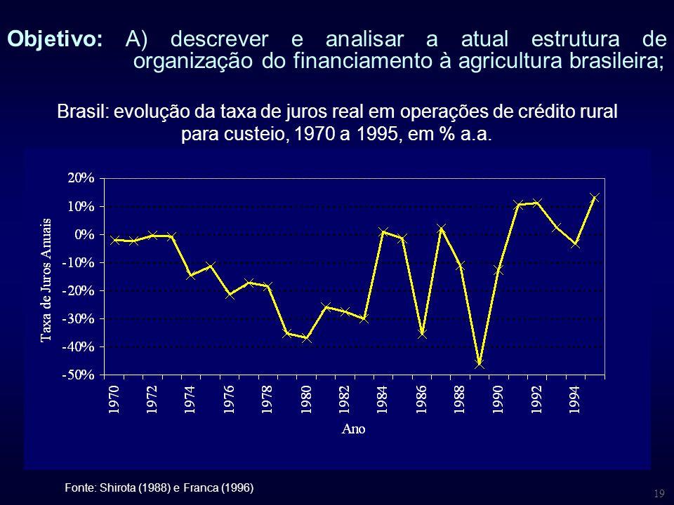 19 Objetivo: A) descrever e analisar a atual estrutura de organização do financiamento à agricultura brasileira; Brasil: evolução da taxa de juros rea