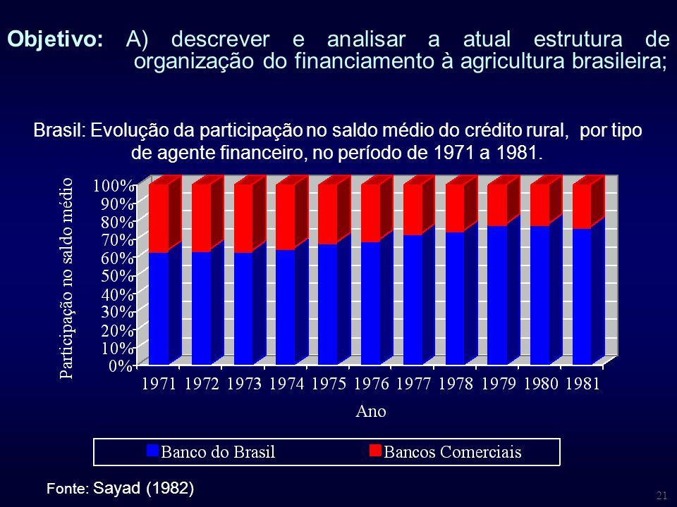 21 Fonte: Sayad (1982) Brasil: Evolução da participação no saldo médio do crédito rural, por tipo de agente financeiro, no período de 1971 a 1981. Obj