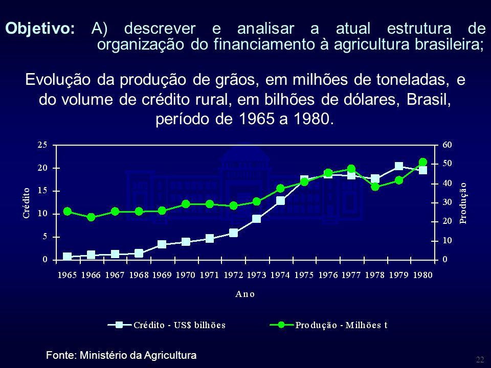 22 Evolução da produção de grãos, em milhões de toneladas, e do volume de crédito rural, em bilhões de dólares, Brasil, período de 1965 a 1980. Fonte: