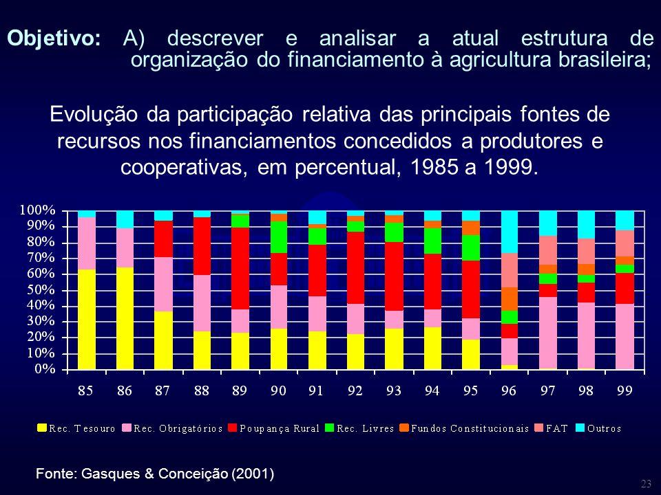 23 Evolução da participação relativa das principais fontes de recursos nos financiamentos concedidos a produtores e cooperativas, em percentual, 1985
