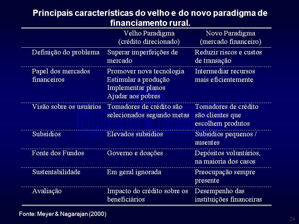24 Principais características do velho e do novo paradigma de financiamento rural. Fonte: Meyer & Nagarajan (2000)