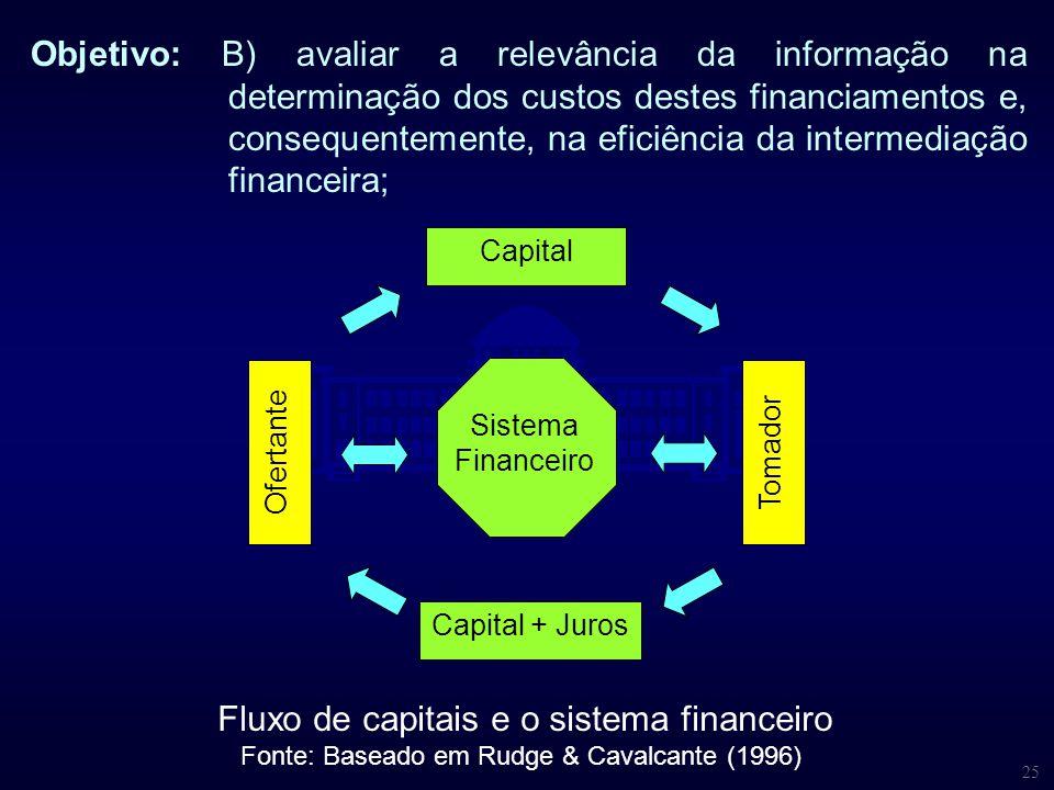 25 Objetivo: B) avaliar a relevância da informação na determinação dos custos destes financiamentos e, consequentemente, na eficiência da intermediaçã