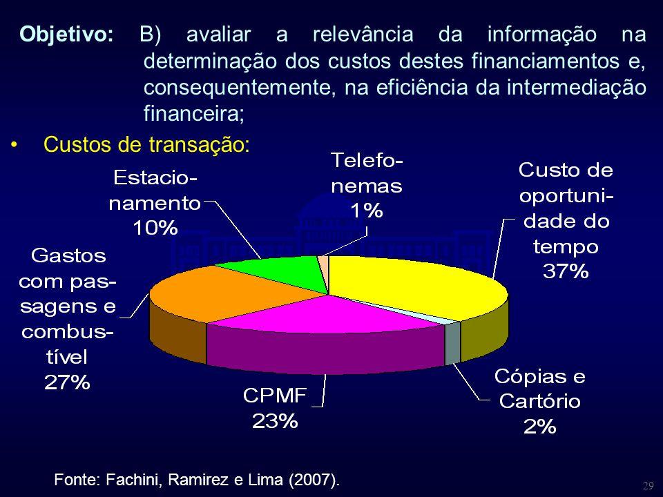 29 Objetivo: B) avaliar a relevância da informação na determinação dos custos destes financiamentos e, consequentemente, na eficiência da intermediaçã